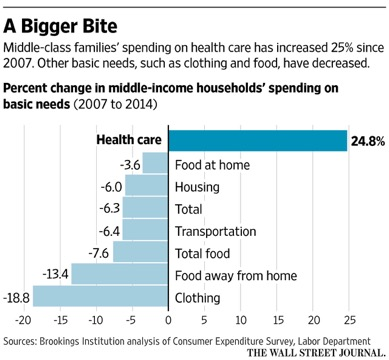 We pay when we sacrifice basic needs to pay for a dysfunctional healthcare system.   Source:  https://www.wsj.com/articles/burden-of-health-care-costs-moves-to-the-middle-class-1472166246