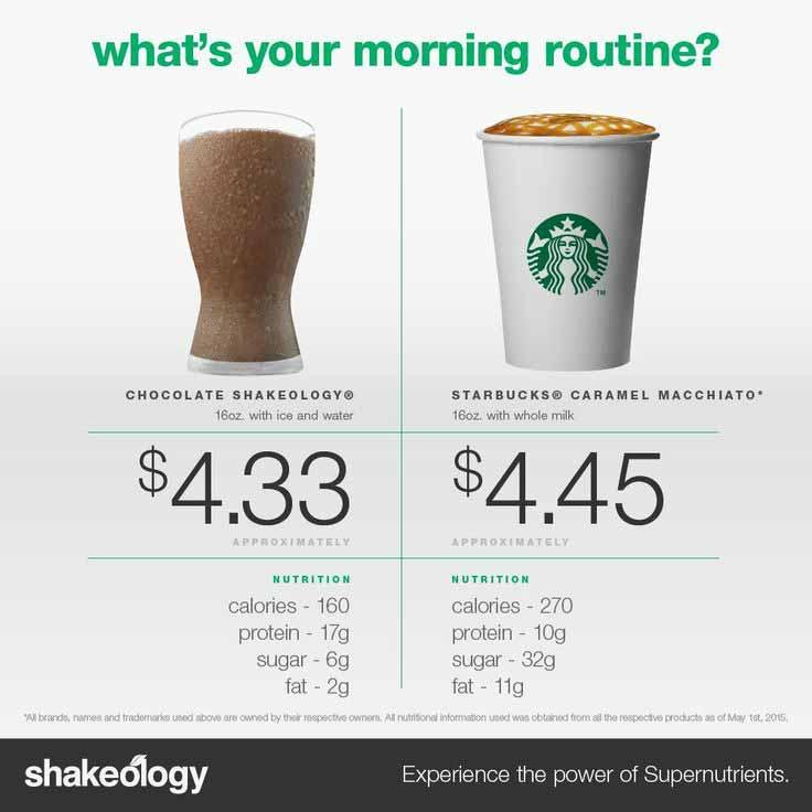 Shakeology vs. starbucks