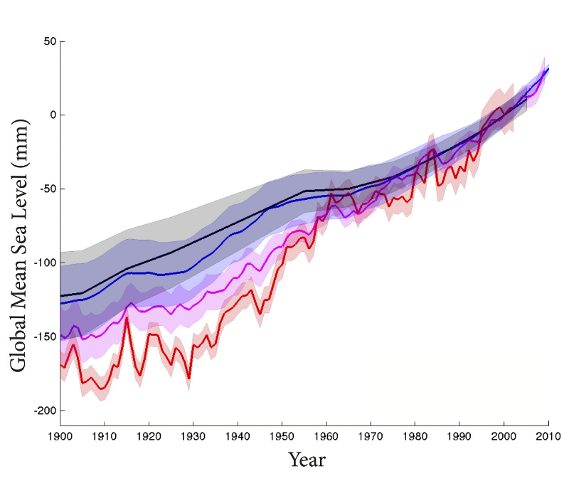 Estimates of GMSL over the 20th century. Shown are Gaussian process estimates (black), Kalman smoothing estimates (blue), and previous estimates by Church and White (2011) (magenta) and Jevrejeva et al (2008) (red).