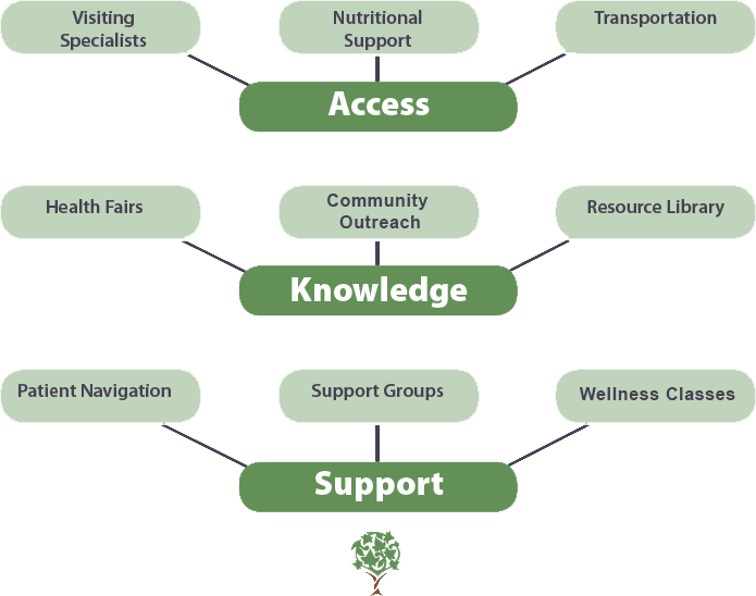 PCF Navigation Tree copy.png