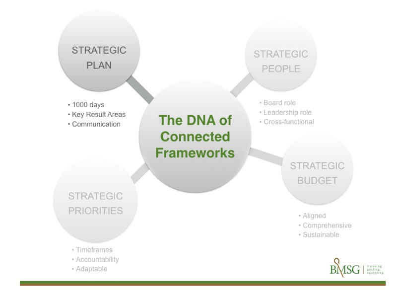 DNA_Plan.jpg