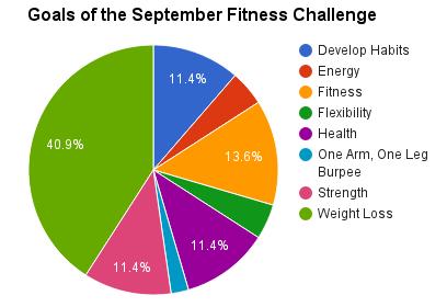 Sweats Challenge Goals.png