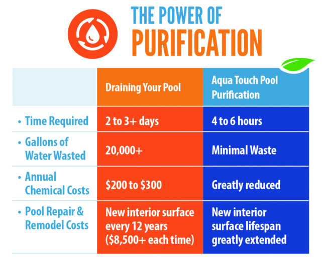 PowerofPurification-Chart-653x518.jpg
