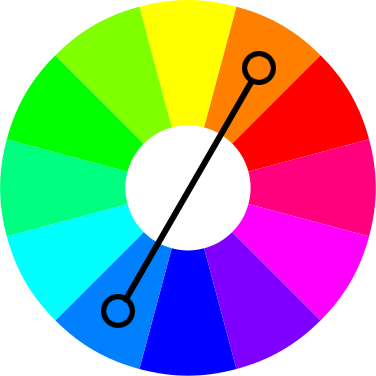 Opposite colors on the color wheel are complementary.