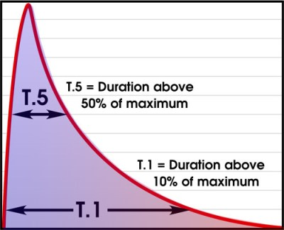 Flash-Duration-Graph.jpg