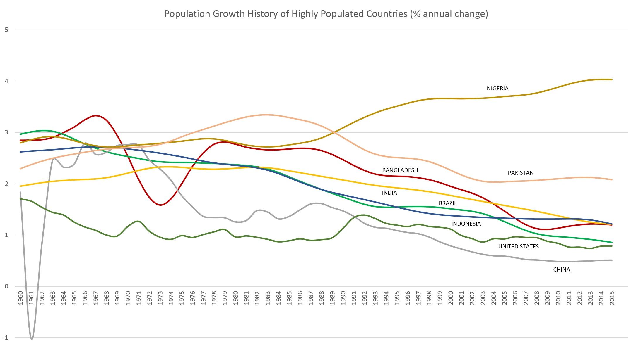 Data source: The World Bank, 2015