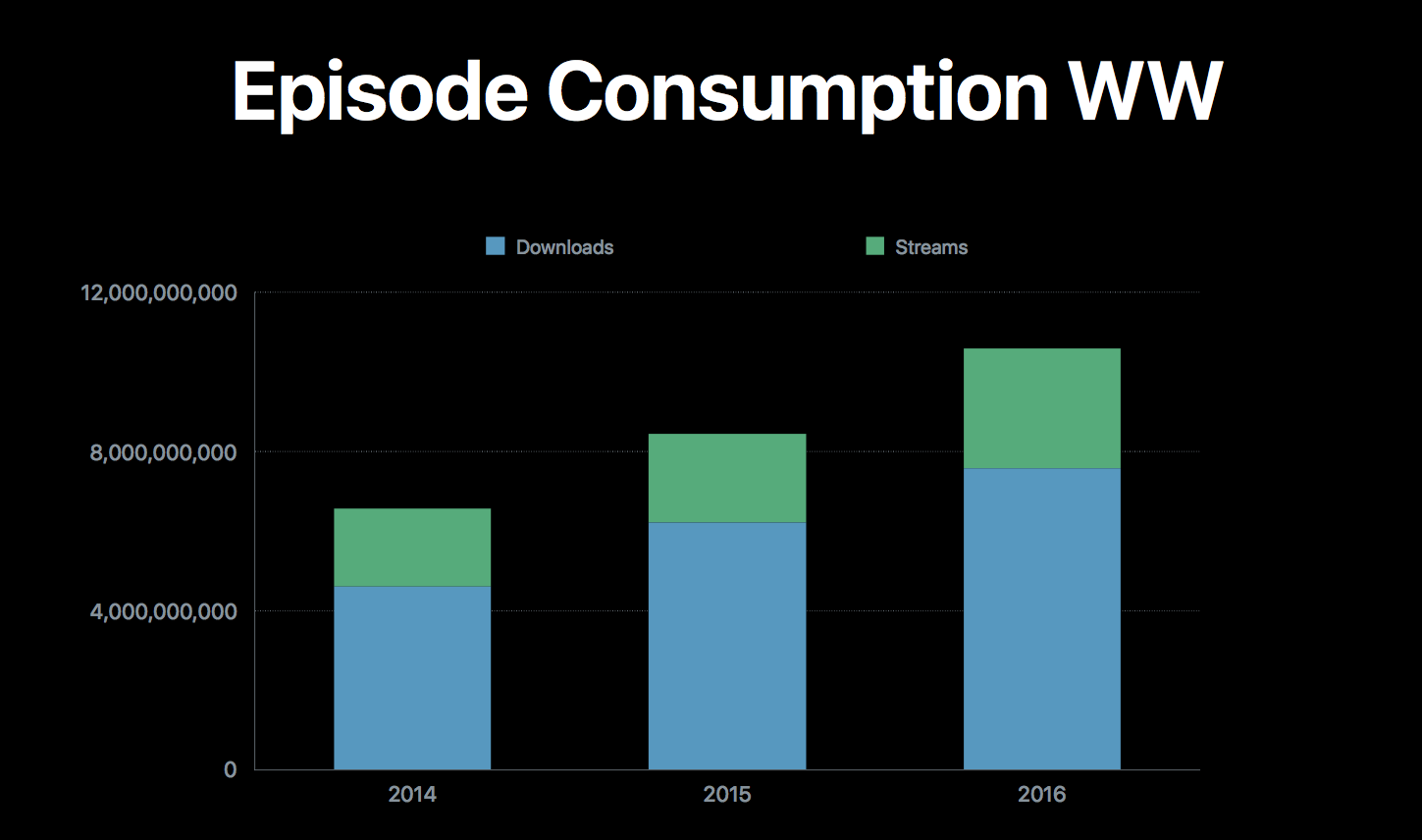Podcast Consumption via  Apple at WWDC 2017