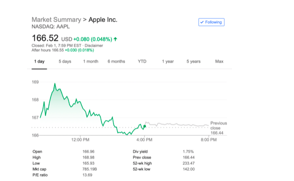 AAPL as of Friday closing, February 1.