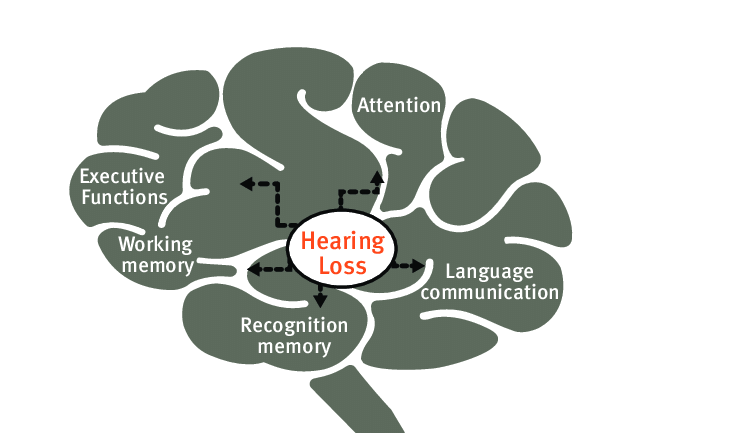 Hearing loss and Cognitive decline -