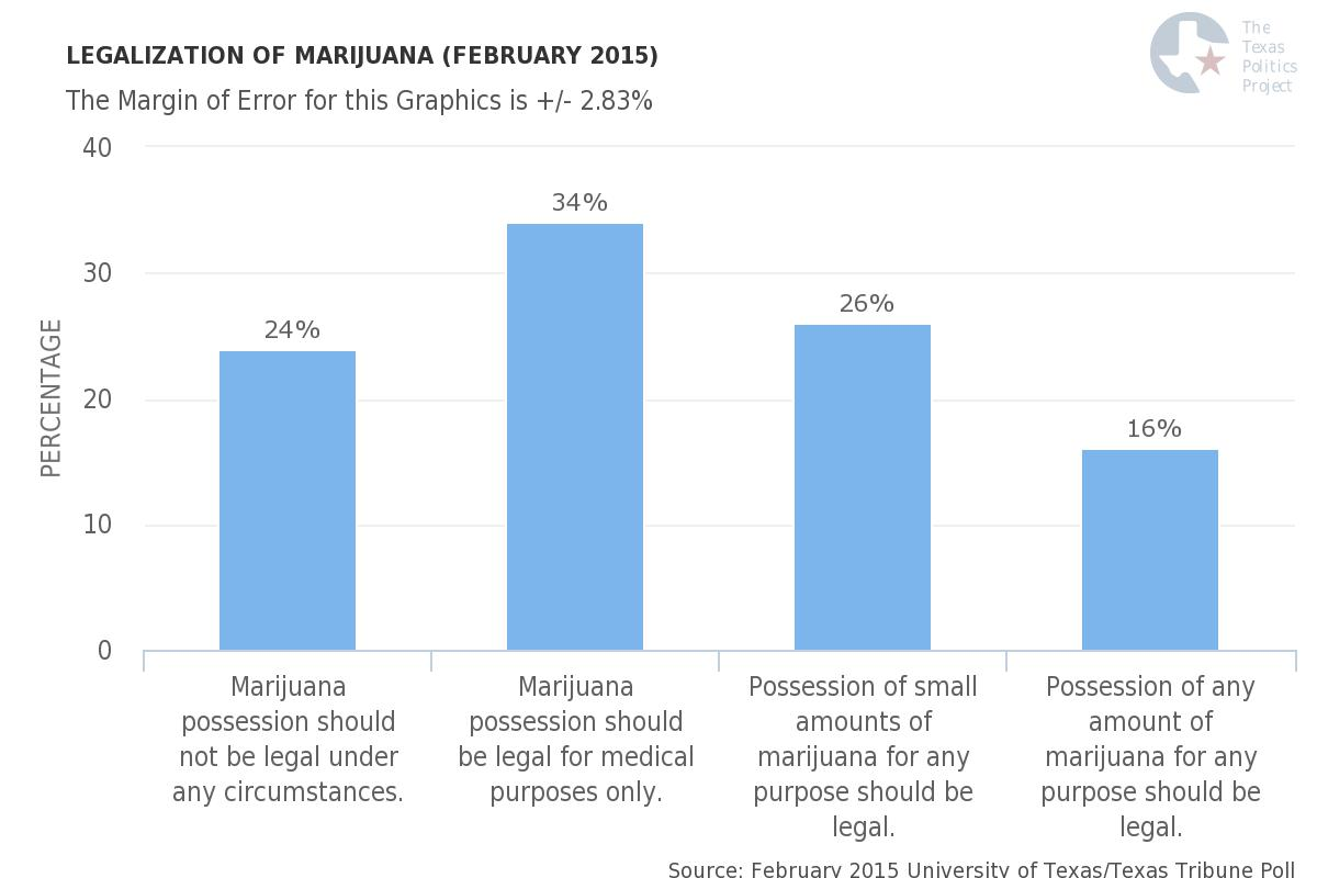 University of Texas/Texas Tribune February 2015 Poll on Legalization of Marijuana in Texas