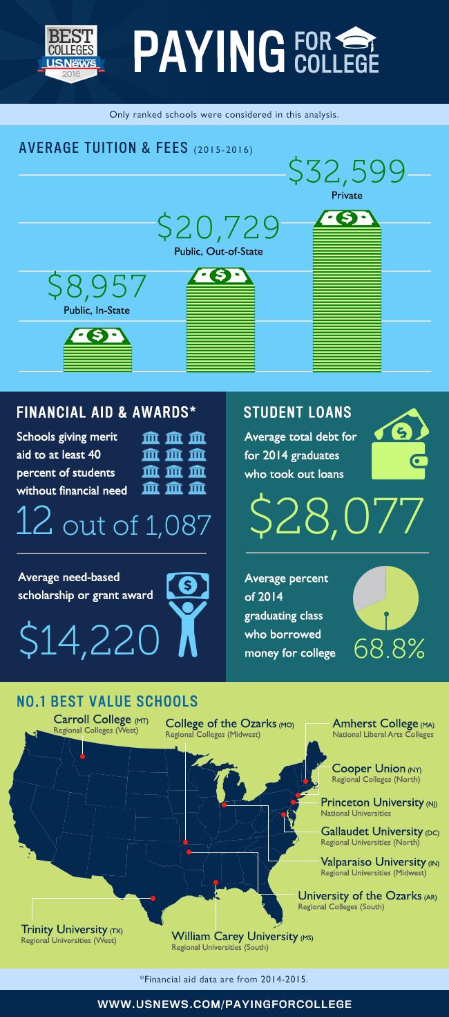 full-ride-scholarships-info