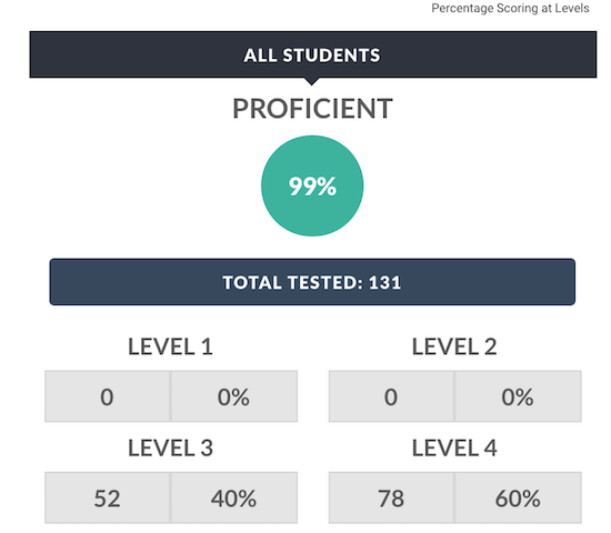 RESULTS ON STATE TESTS IN SECONDARY-LEVEL MATH. SOURCE: DATA.NYSED.COM