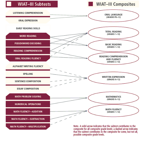 Wechsler Practice Test Online -Chart listing scoring and reporting the WIAT III - Sample