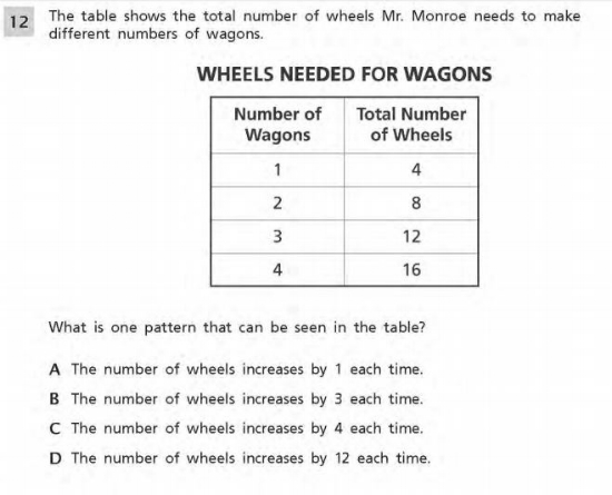 3rd Grade Math sample question-   Operations and Algebraic Thinking 2 sample question