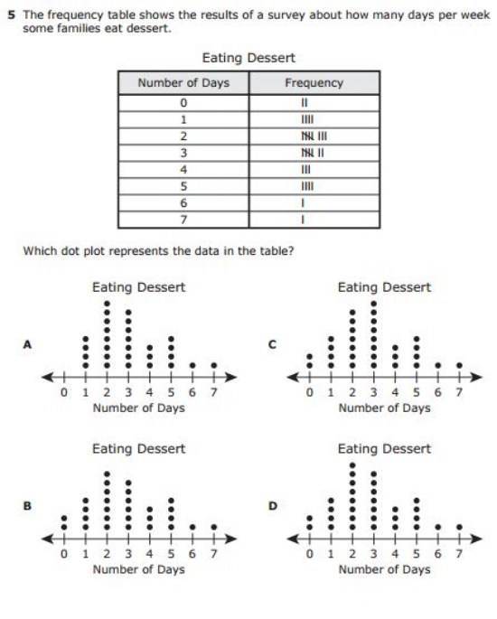 3rd Grade STAAR example question - Frequency Table sample