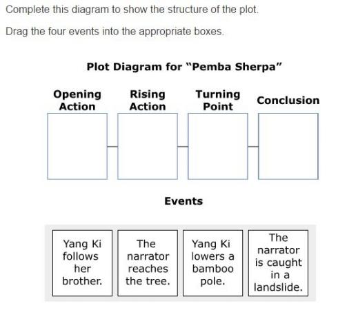 MCA Practice Test  -Plot sample