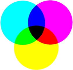 Cyan, Magenta, Yellow, and blacK inks absorb light to create colors on printed materials.