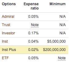 vanguard S&P500 fund cost comparison