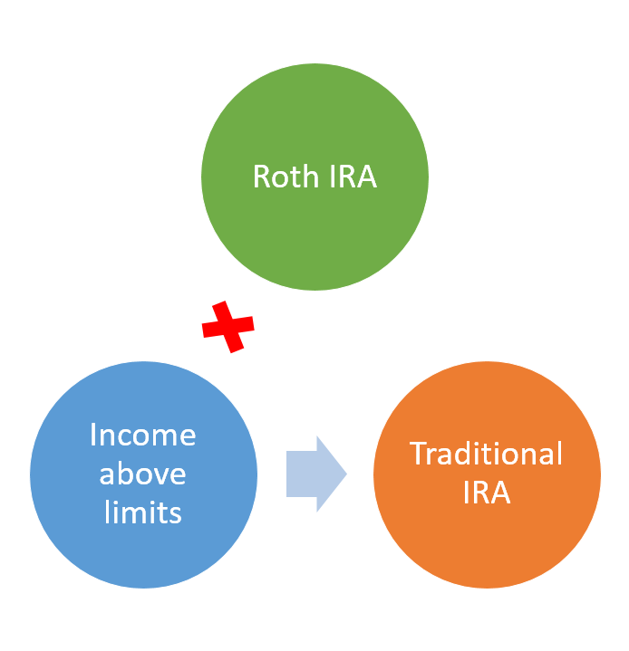 When your income exceeds the IRS limits, then you can no longer contribute to a Roth IRA directly.  But you can still contribute to a Traditional IRA.