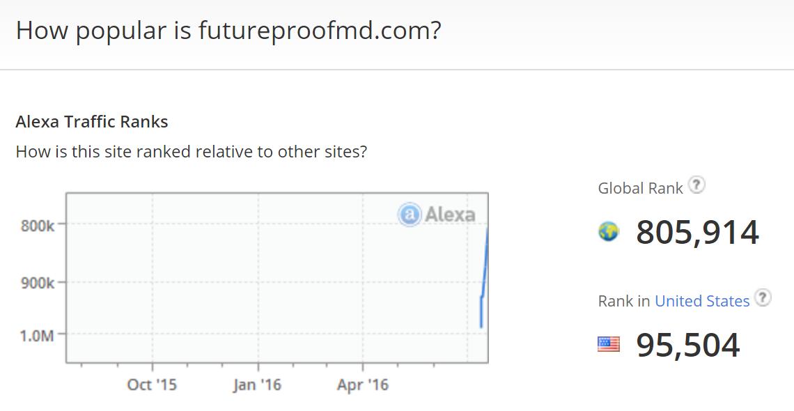 Future Proof, MD Alexa Ranking (7/20/2016)