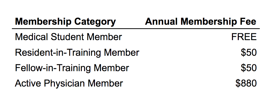 SIR Membership Fee Table (Current as of 8/24/2017)