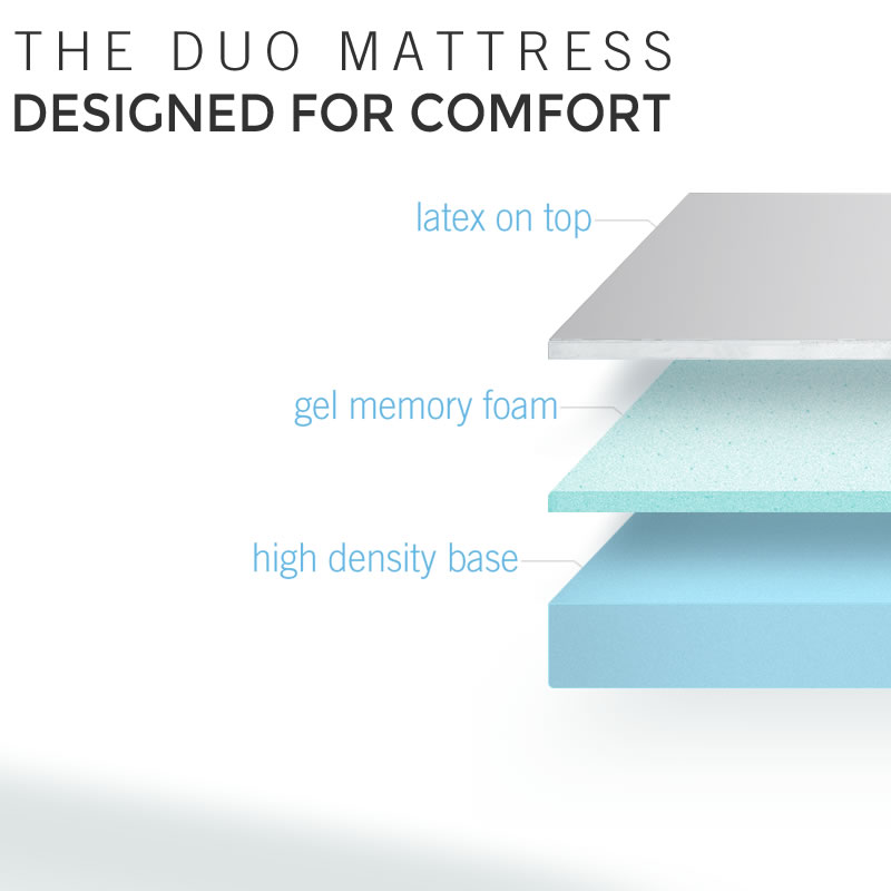 Under the Cover of the Duo Mattress