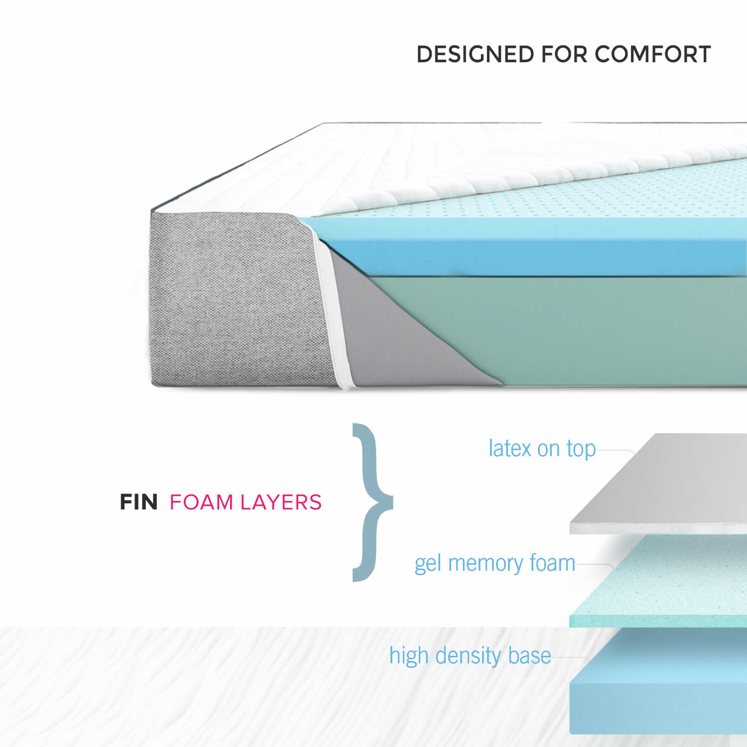 FIN mattress A perfect combination of latex and cool and graphite gel memory foam