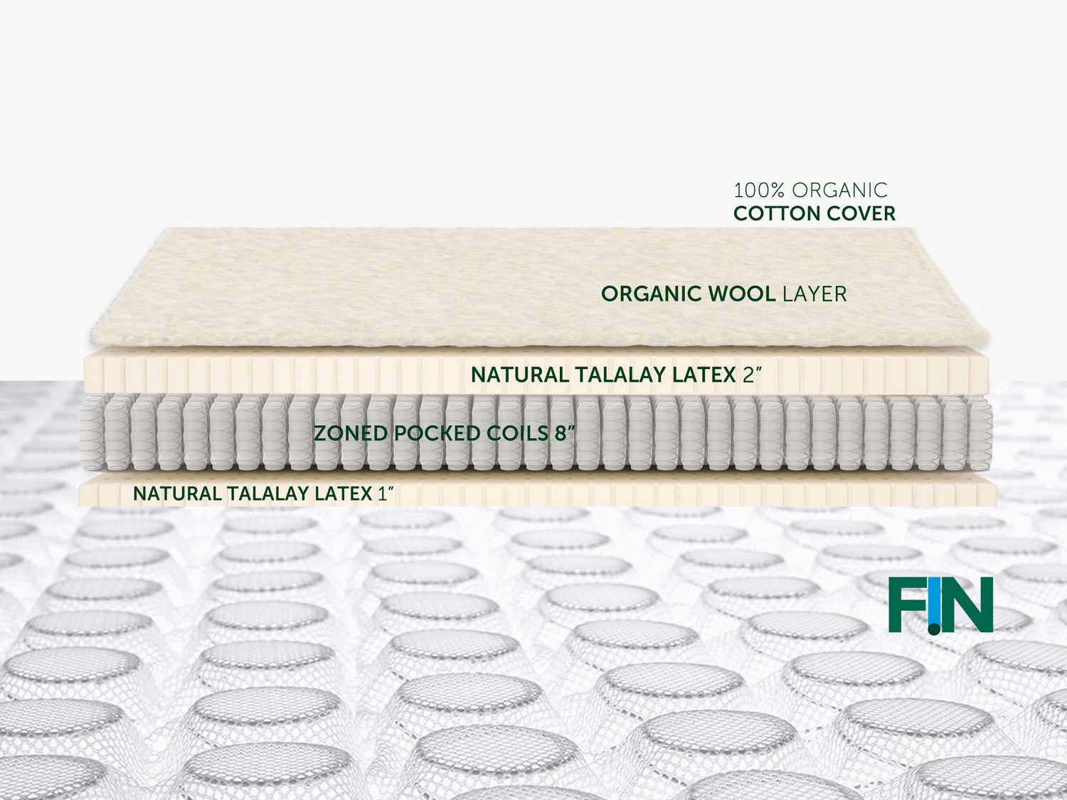 The natural layered design of the FIN Green Mattress broken out - showing its' hybrid construction of organic and natural non-toxic materials