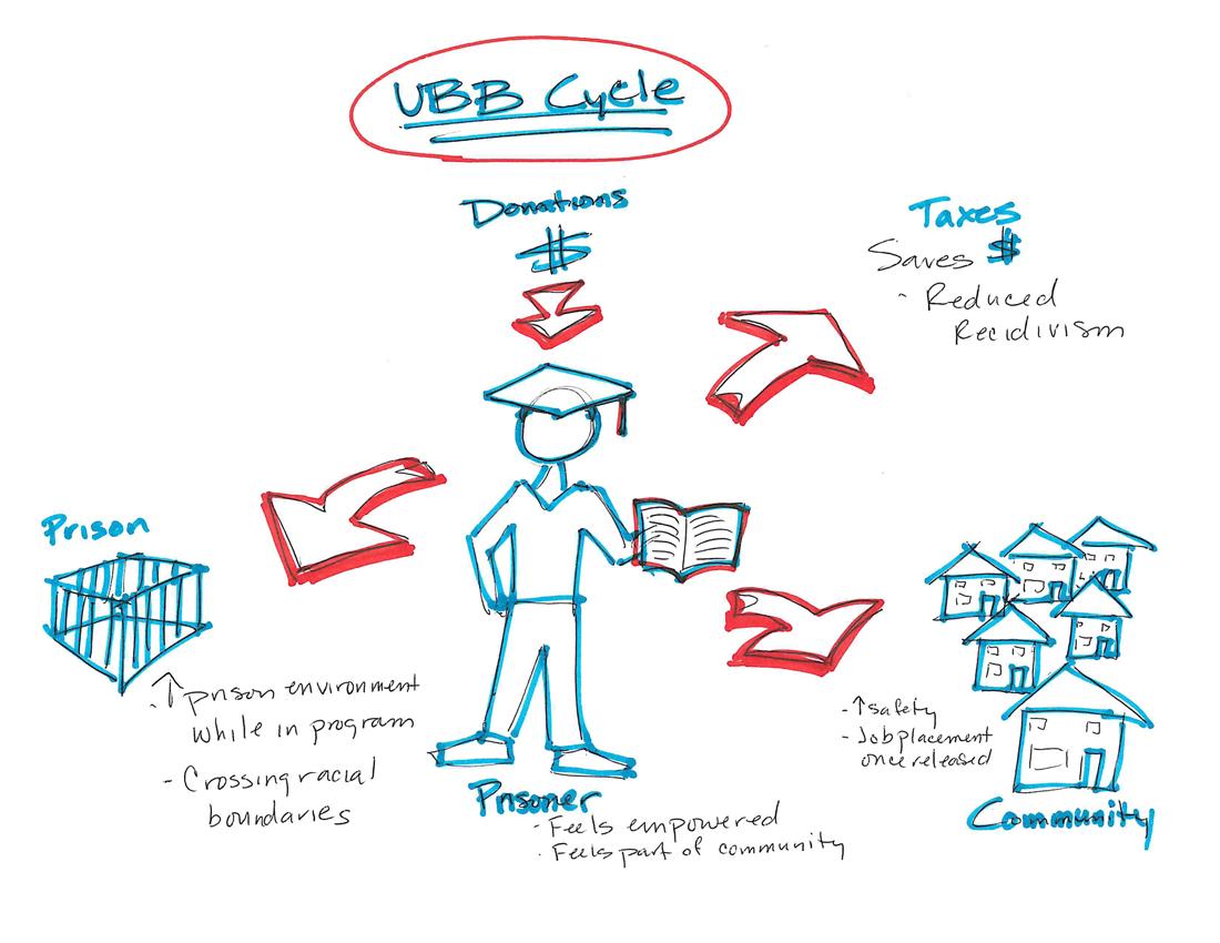 UBB_Concept_map.png