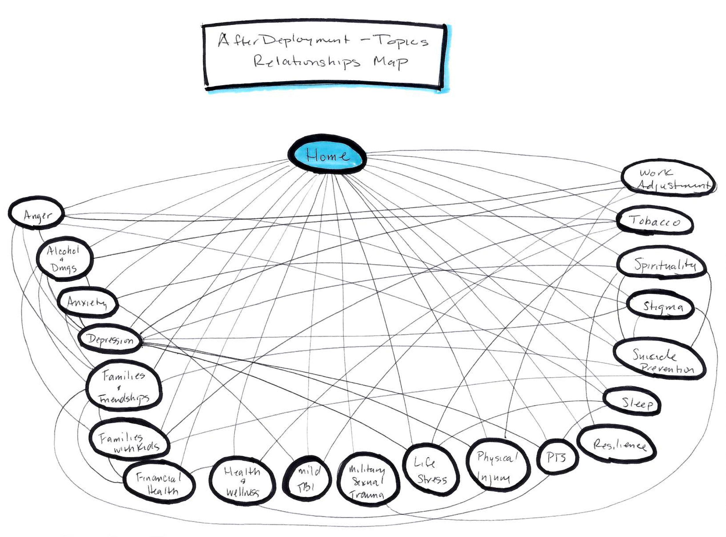 AD_Sketches_topics_mindmap.jpg