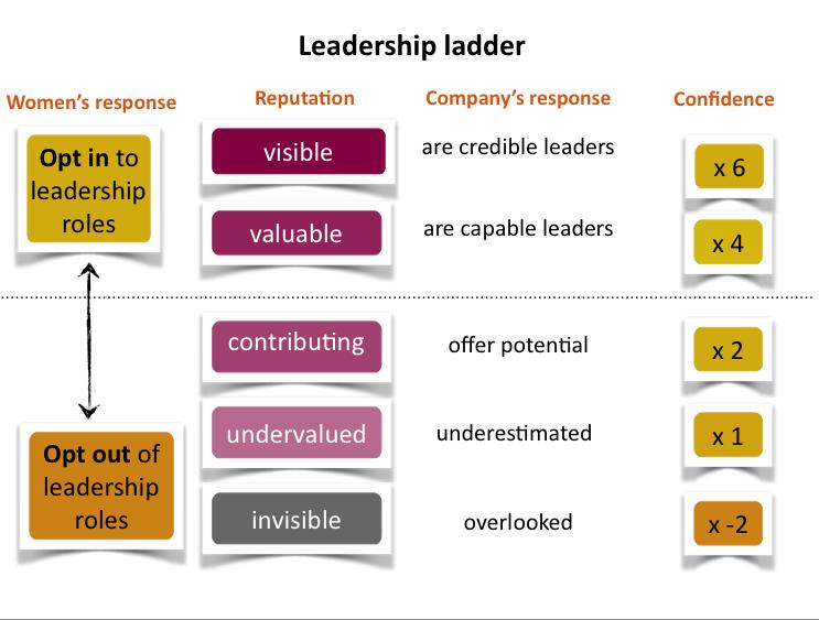 anneli-blundell-melbourne-speaker-leadership-ladder.png