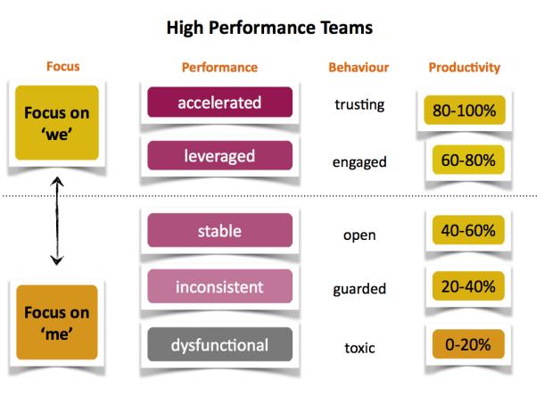 anneli-blundell-high-performance-teams-melbourne-team-building-workshops.png