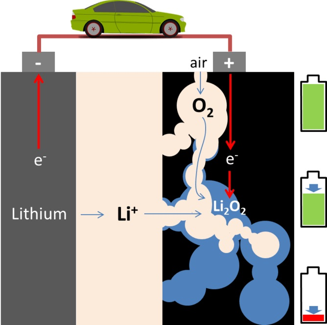 Theoretically, a Li-air battery is empty (discharged) when all pores of the positive electrode (right-hand side) are filled with lithium peroxide, shown here filling from top to bottom.   Author provided