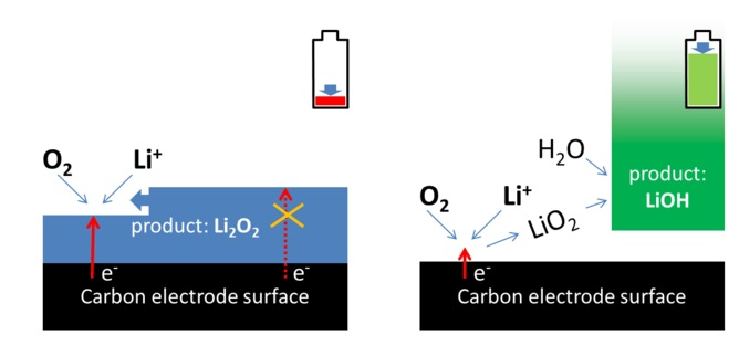 Li-air batteries with lithium peroxide (left, blocking the carbon electrode) and lithium hydroxide (right, with electrode unblocked) as discharge products. Note that the electrode pore structure is not drawn for simplicity.   Author provided