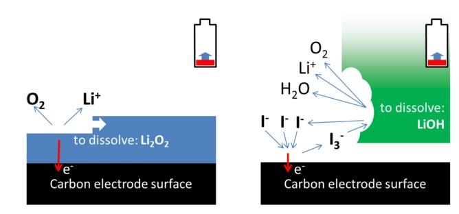 Recharging Li-air batteries. Left: lithium peroxide has to be removed from the carbon surface. Right: cycle of iodide and triiodide, where triiodide chemically dissolves lithium hydroxide, freeing the elements so they can be re-combined again to produce electricity.   Author provided