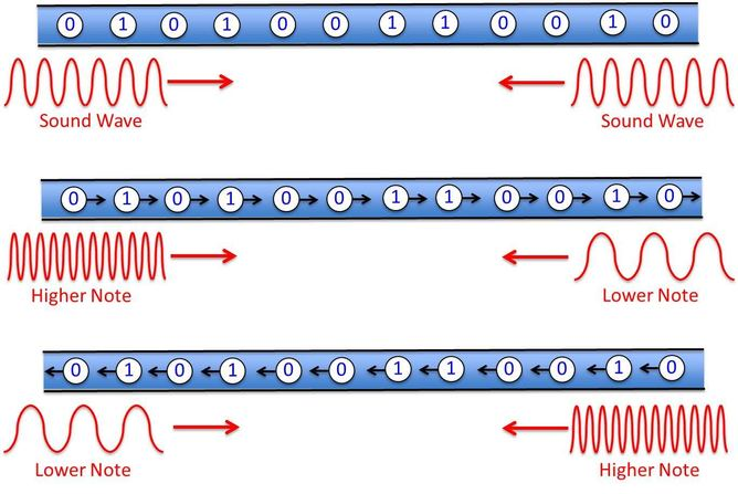 Using sound waves to provide an energy efficient flow for racetrack memory - Image credit|:  Author provided