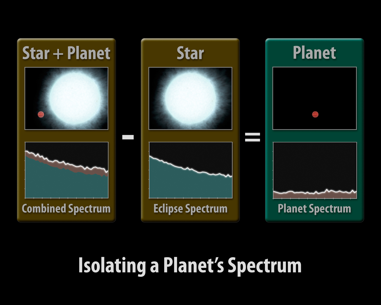 [Star + Planet] - [Star] = [Planet]  -  Image credit:  NASA/JPL-Caltech/R. Hurt (SSC/Caltech)