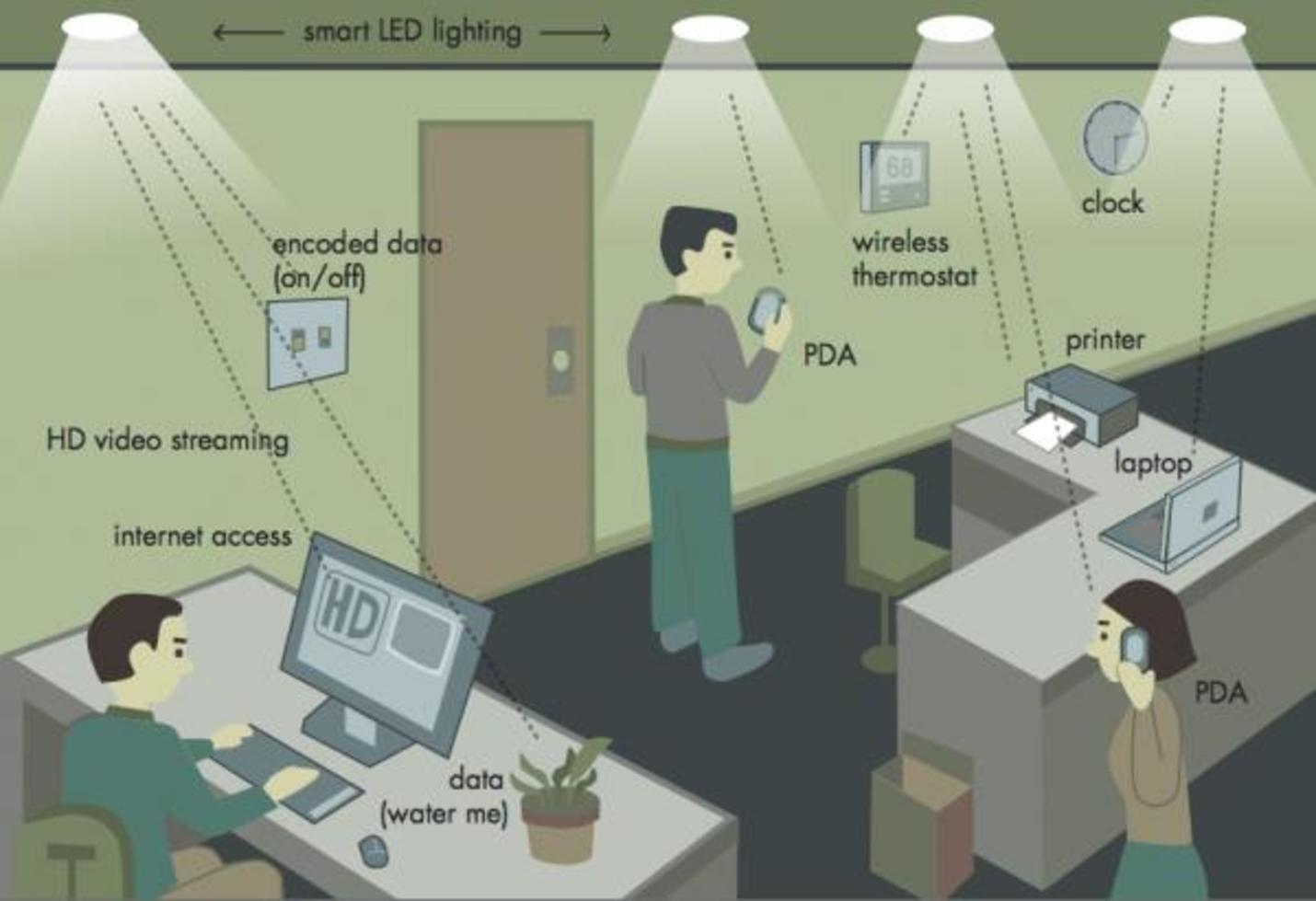 How a Li-Fi network would work.   – Image Credit:  Boston University