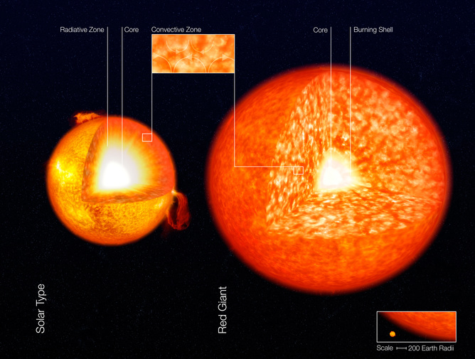 Internal structure of a Sun-like star and a red giant - Image Credits:     ESO/wikipedia