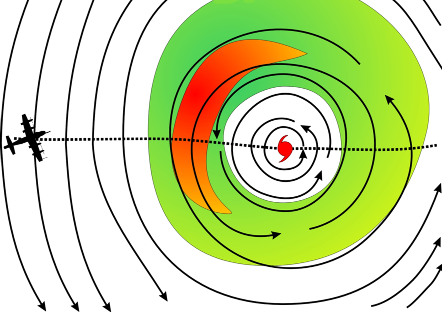 Flights into the eye of the storm provided a whole new wealth of information – Image Credit:    NOAA