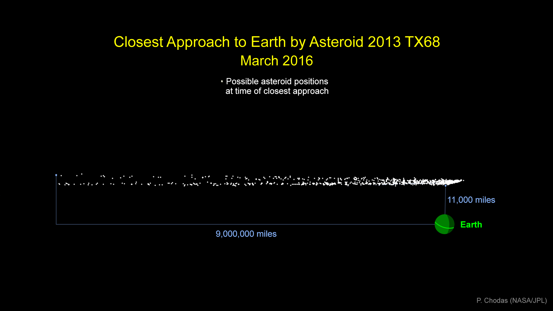 Graphic indicates the cloud of possible locations asteroid 2013 TX68 will be in at the time of its closest approach to Earth during its safe flyby of our planet on March 5. The nearest point in this graphic above Earth represents the very closest the asteroid could possibly come -- which is no closer than 11,000 miles. On the far left, a point indicates the very farthest out the asteroid could be when it flies past -- about 9 million miles. With additional observations, scientists can typically recalculate and refine the known orbit of an asteroid, reducing the size and quantity of the cloud of potential locations during time of closest approach. – Image Credits: NASA/JPL-Caltech