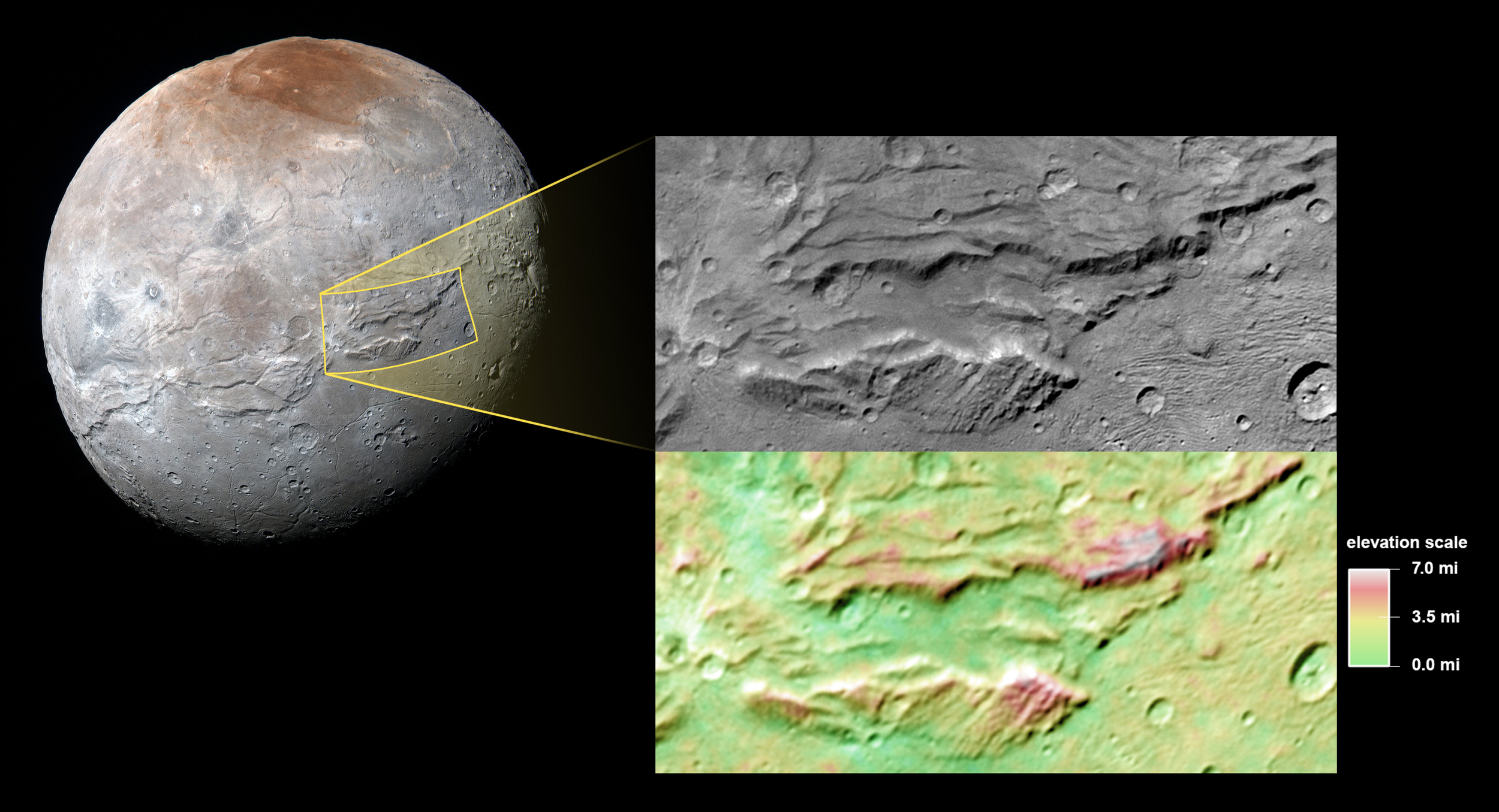 A close-up of the canyons on Charon, Pluto's big moon, taken by New Horizons during its close approach to the Pluto system last July. Multiple views taken by New Horizons as it passed by Charon allow stereo measurements of topography, shown in the color-coded version of the image. The scale bar indicates relative elevation. - Image   Credits: NASA/JHUAPL/SwRI