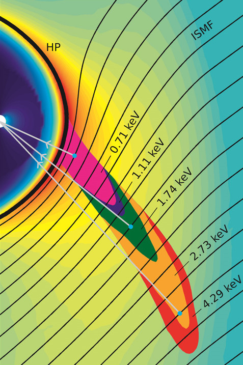 This simulation shows the origin of ribbon particles of different energies or speeds outside the heliopause (labeled HP). The IBEX ribbon particles interact with the interstellar magnetic field (labeled ISMF) and travel inwards toward Earth, collectively giving the impression of a ribbon spanning across the sky. - Image   Credits: SwRI/Zirnstein