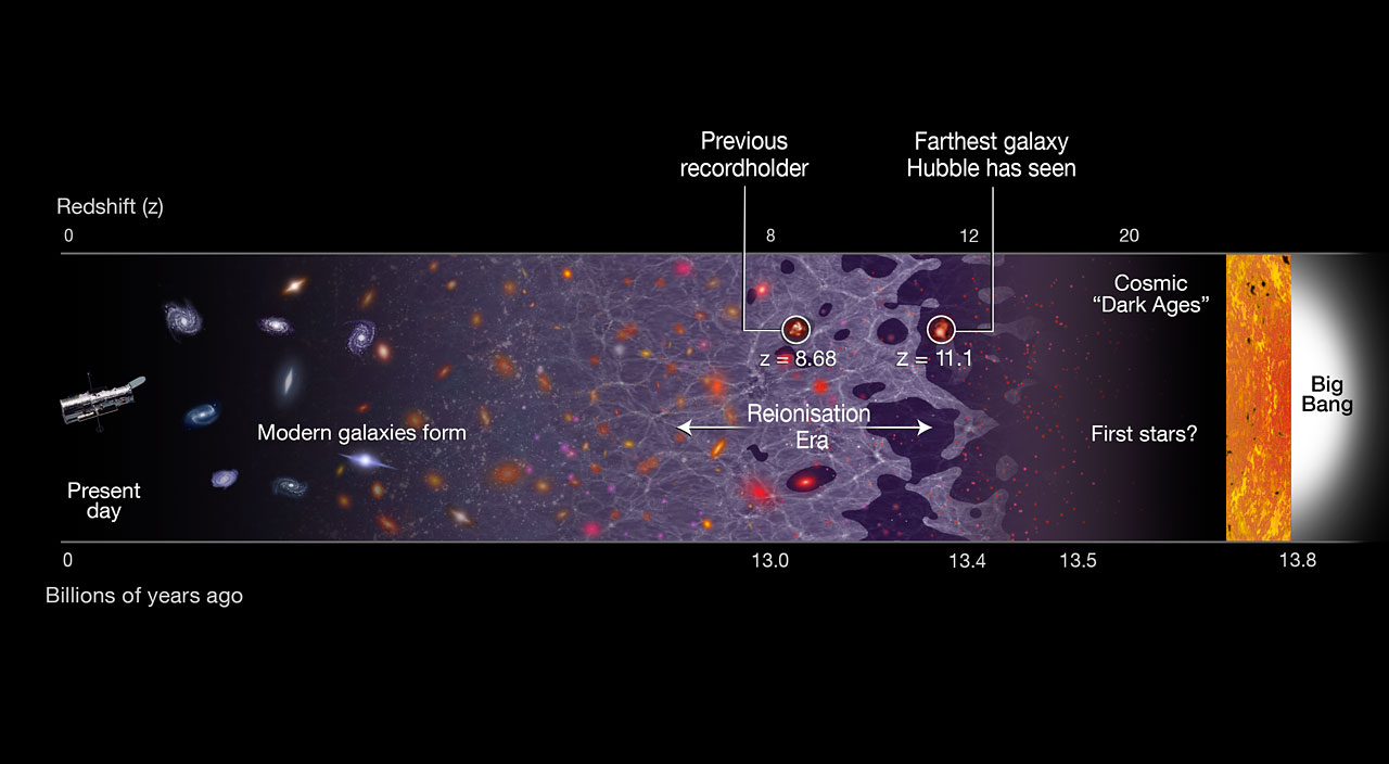 This illustration shows a timeline of the Universe, stretching from the present day (left) back to the Big Bang, 13.8 billion years ago (right). The newly discovered galaxy GN-z11 is the most distant galaxy discovered so far, at a redshift of 11.1, which corresponds to 400 million years after the Big Bang. The previous record holder's position is also identified. Its remote position puts GN-z11 at the beginning of the reionisation era. In this period starlight from the first galaxies started to heat and lift the fog of cold hydrogen gas filling the Universe. The previous record-holding galaxy was seen in the middle of this epoch, about 150 million years later. - Image Credit:  NASA, ESA, and A. Feild (STScI)