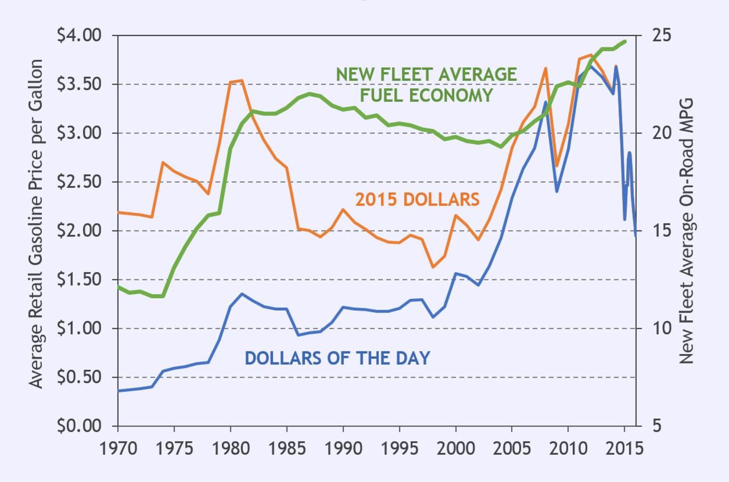 U.S. average retail gasoline prices and new light duty vehicle fuel economy since 1970.