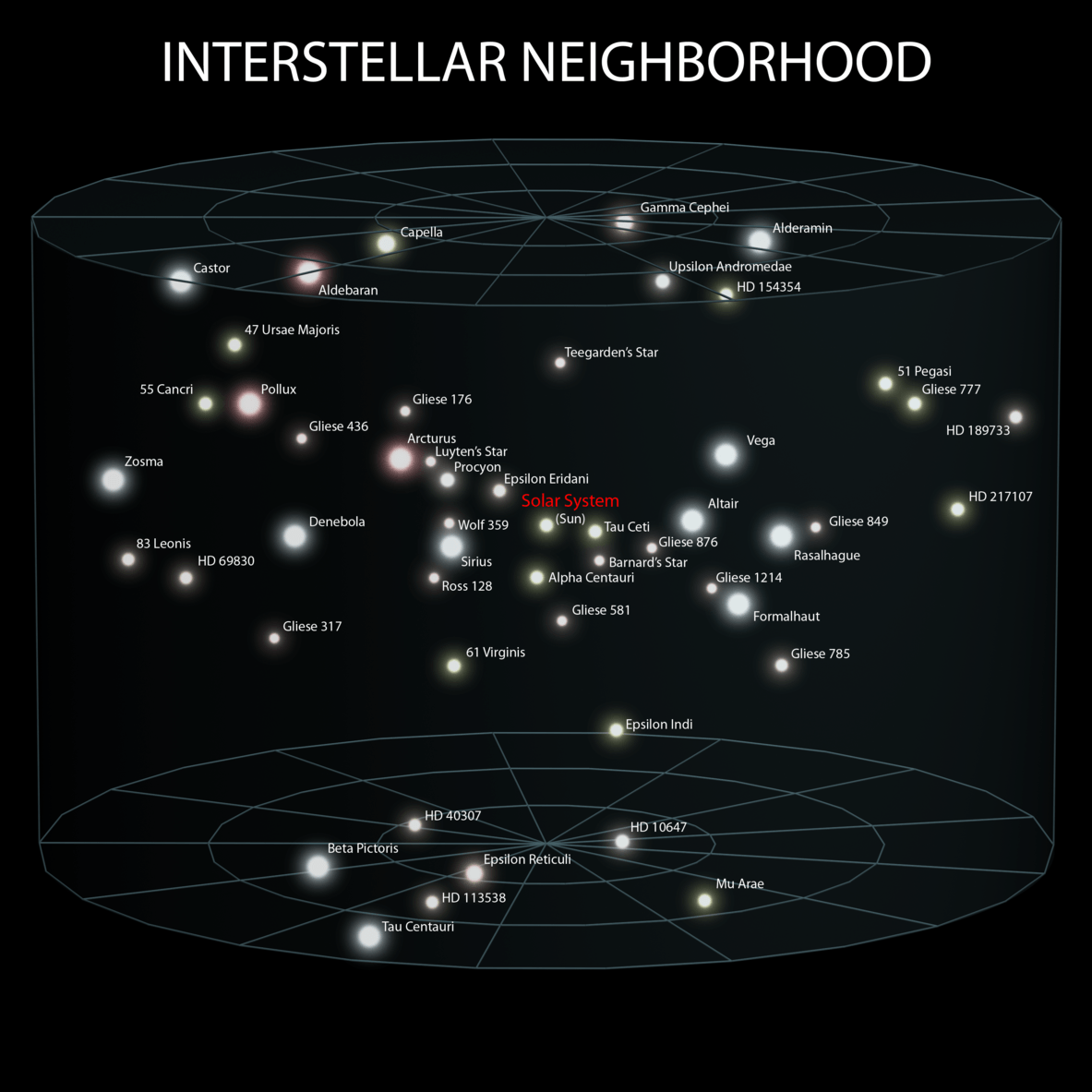 The relative locations of some famous stars, relative to the sun. – Image Credit: Andrew Z Colvin