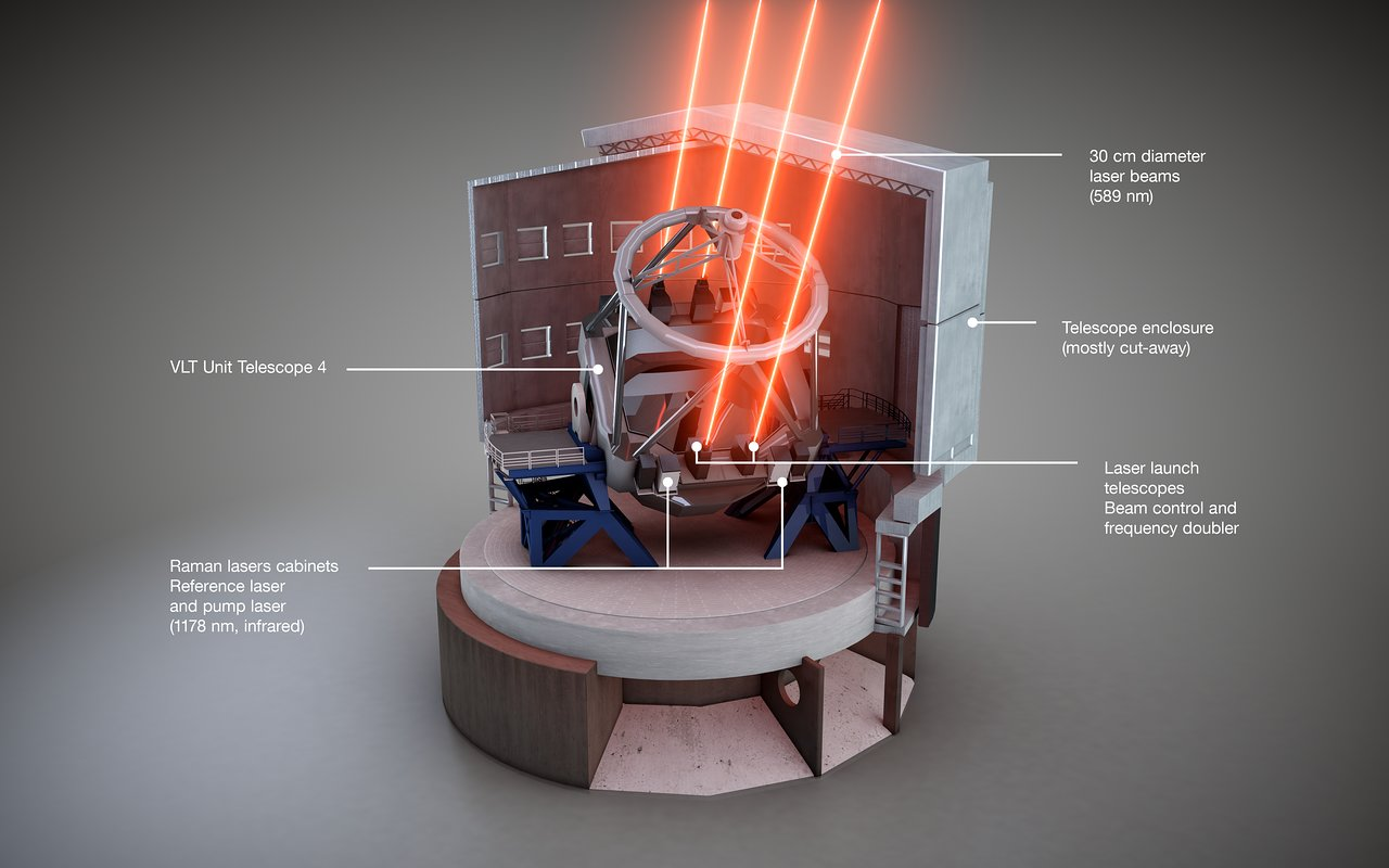 This schematic view shows how the Four Laser Guide Star Facility is installed on the Unit Telescope 4 of ESO's Very Large Telescope. The different components are labelled. - Image   Credit:   ESO/L. Calçada