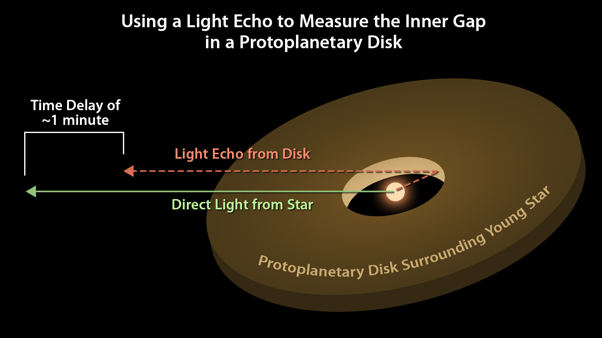 Astronomers can use light echoes to measure the distance from a star to its surrounding protoplanetary disk. This diagram illustrates how the time delay of the light echo is proportional to the distance between the star and the inner edge of the disk. – Image Credits: NASA/JPL-Caltech