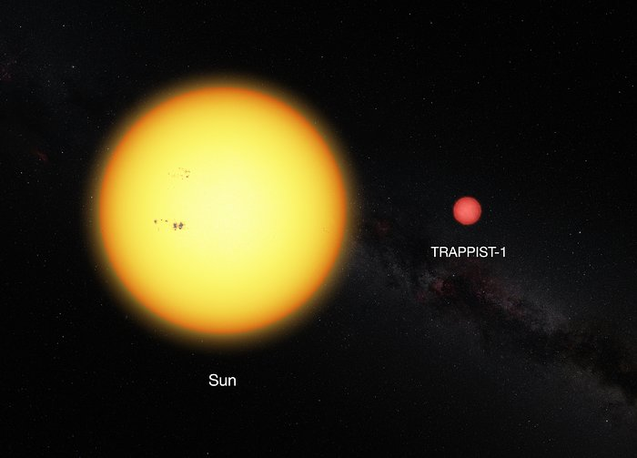 This picture shows the Sun and the ultracool dwarf star TRAPPIST-1 to scale. The faint star has only 11% of the diameter of the sun and is much redder in colour. - Image   Credit:   ESO