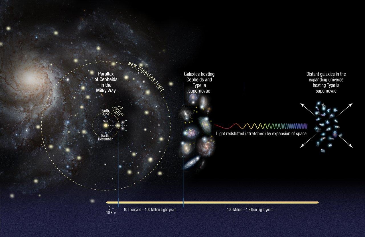 Credit:       NASA   ,   ESA   , A. Feild (   STScI   ), and A. Riess (   STScI   /JHU)